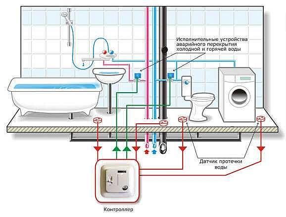 беспроводной датчик протечки воды в Москве