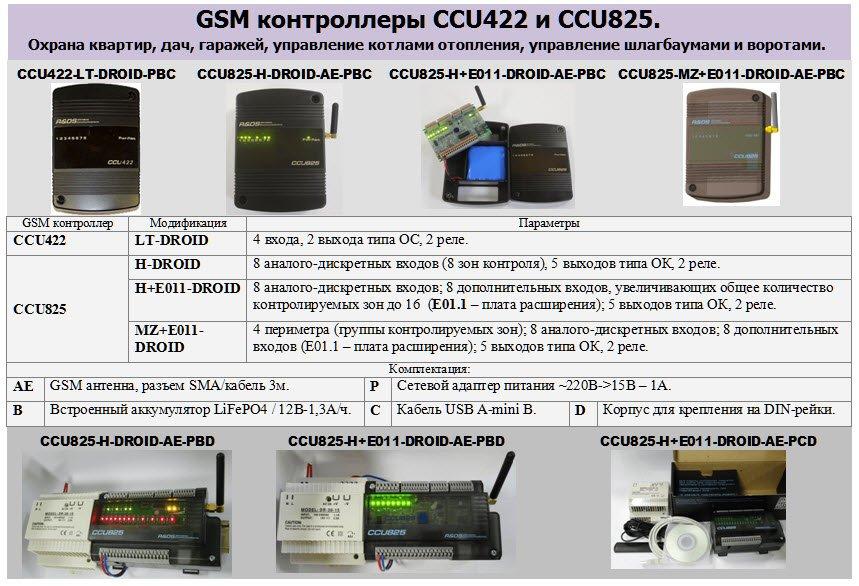 GSM сигнализация CCU